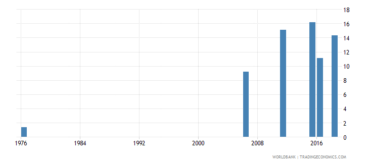 mali uis percentage of population age 25 with at least completed lower secondary education isced 2 or higher male wb data