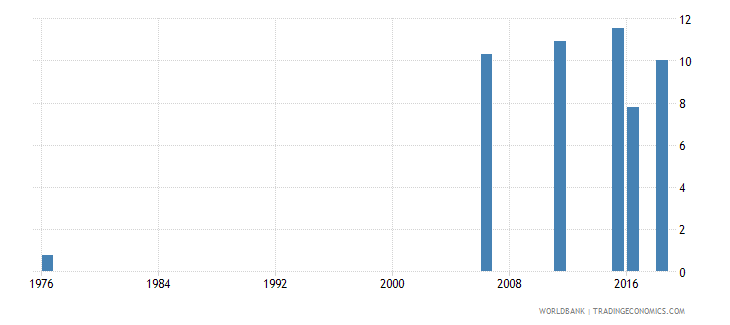 mali uis percentage of population age 25 with at least completed lower secondary education isced 2 or higher total wb data
