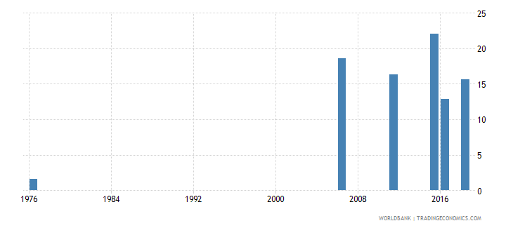 mali uis percentage of population age 25 with at least completed primary education isced 1 or higher total wb data