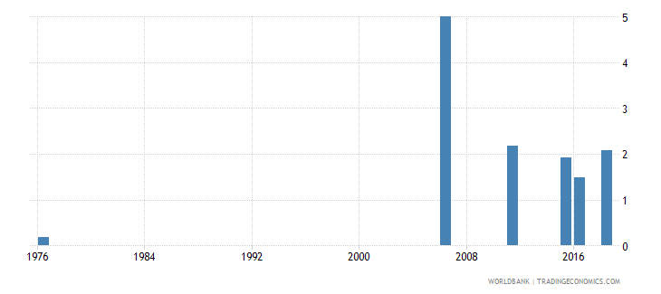 mali uis percentage of population age 25 with completed lower secondary education female wb data