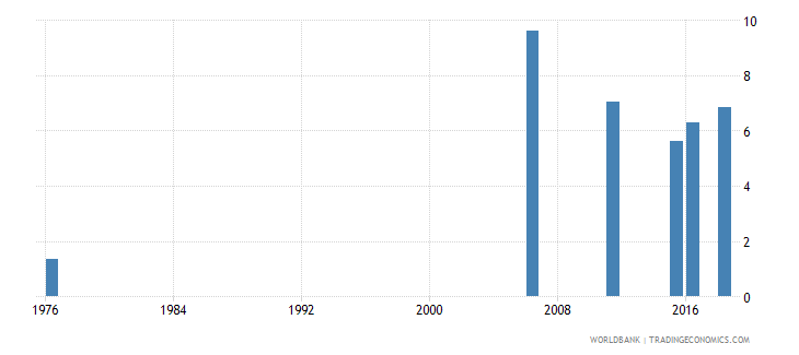 mali uis percentage of population age 25 with completed primary education male wb data