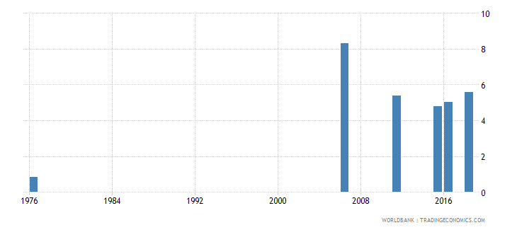 mali uis percentage of population age 25 with completed primary education total wb data