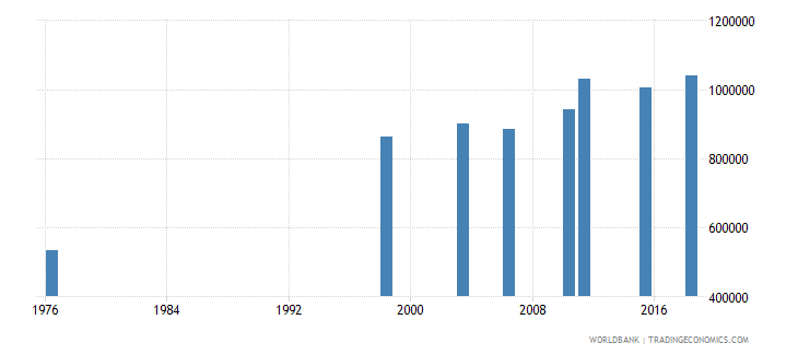 mali youth illiterate population 15 24 years female number wb data