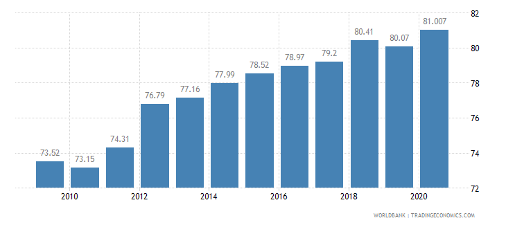 malta employment in services percent of total employment wb data