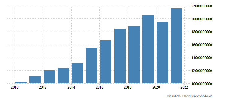 malta exports of goods and services current lcu wb data