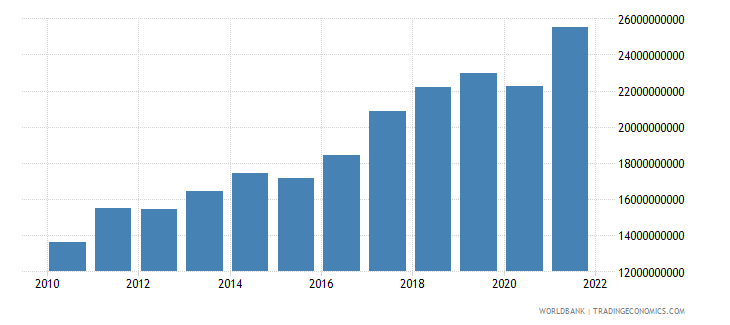 malta exports of goods and services us dollar wb data