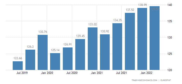Malta House Price Index