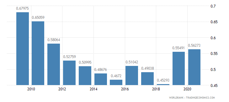 malta military expenditure percent of gdp wb data