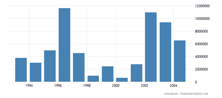 malta net bilateral aid flows from dac donors european commission us dollar wb data