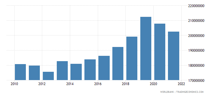 marshall islands gdp constant lcu wb data