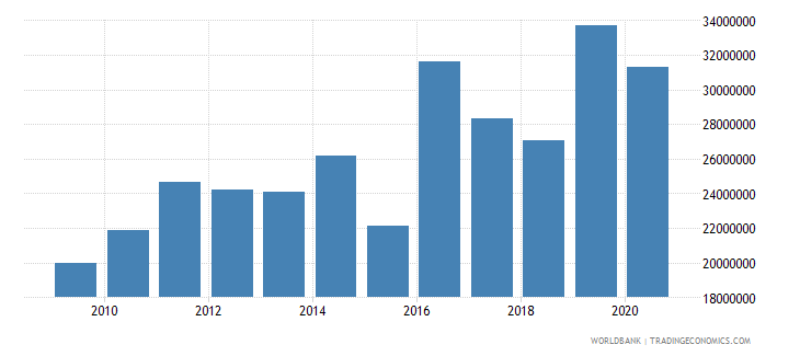 marshall islands industry value added current lcu wb data