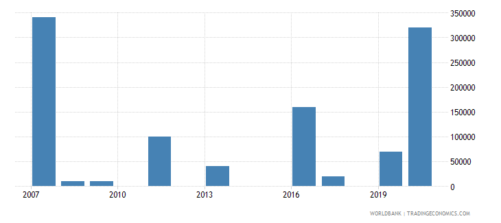 marshall islands net bilateral aid flows from dac donors canada us dollar wb data