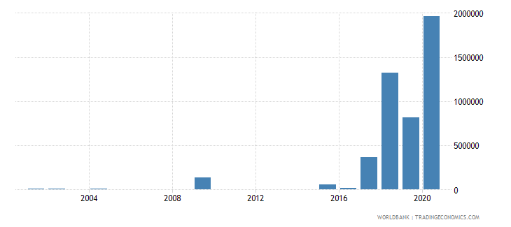 marshall islands net bilateral aid flows from dac donors germany us dollar wb data