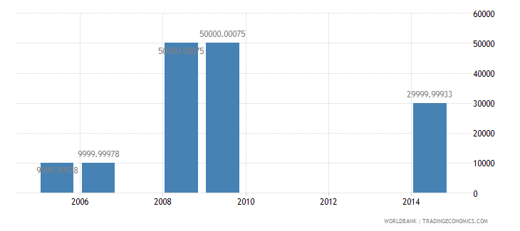 marshall islands net bilateral aid flows from dac donors norway us dollar wb data