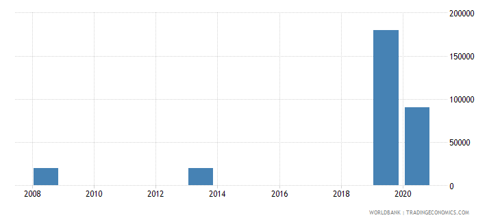 marshall islands net bilateral aid flows from dac donors switzerland us dollar wb data