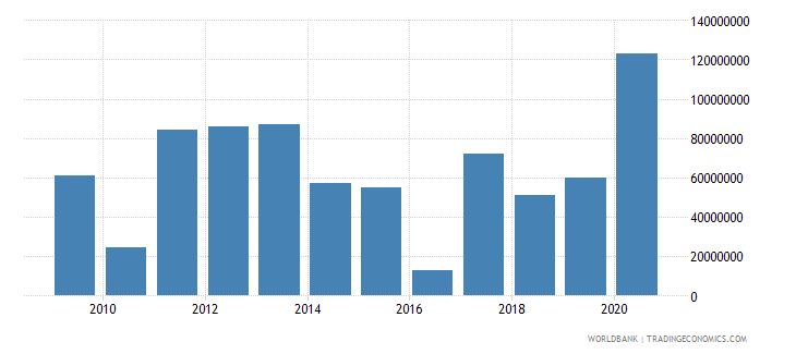 marshall islands net bilateral aid flows from dac donors total us dollar wb data