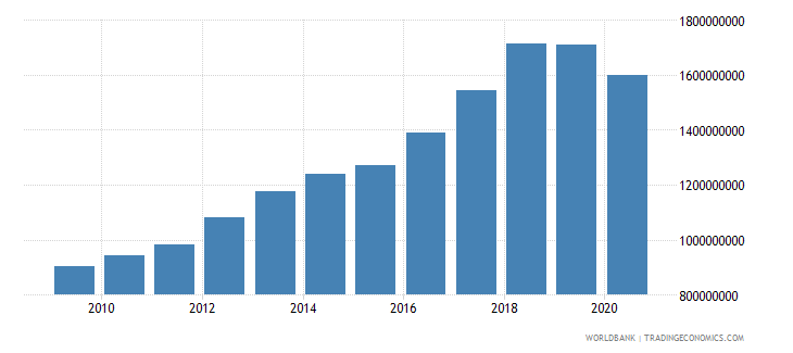mauritania agriculture value added us dollar wb data