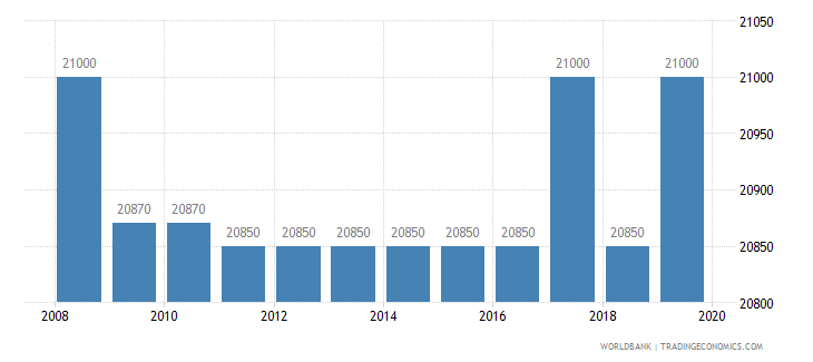 mauritania armed forces personnel total wb data