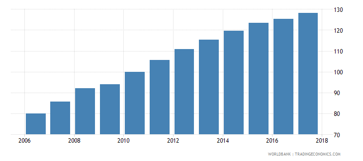 mauritania average consumer price index 2010 100 wb data