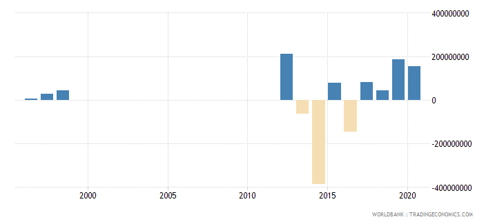 mauritania changes in net reserves bop us dollar wb data