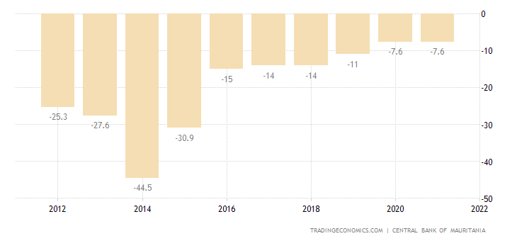 Mauritania Current Account to GDP