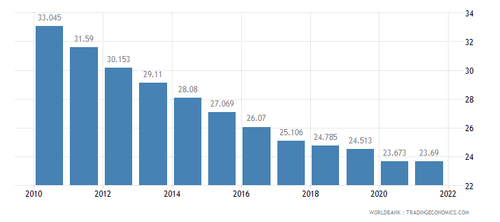 mauritania employment to population ratio ages 15 24 male percent wb data