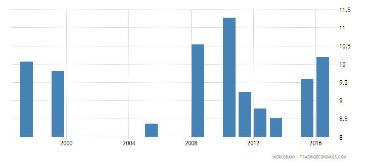mauritania expenditure per student primary percent of gdp per capita wb data
