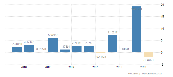 mauritania exports of goods and services annual percent growth wb data