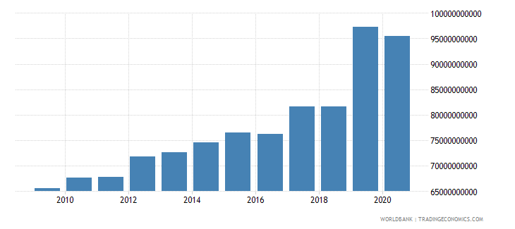 mauritania exports of goods and services constant lcu wb data