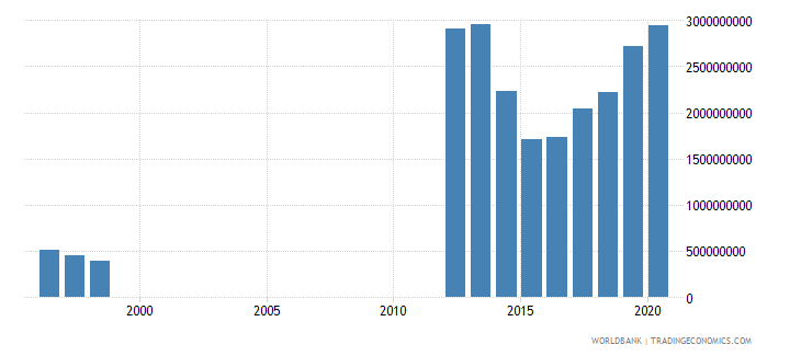 mauritania exports of goods services and income bop us dollar wb data