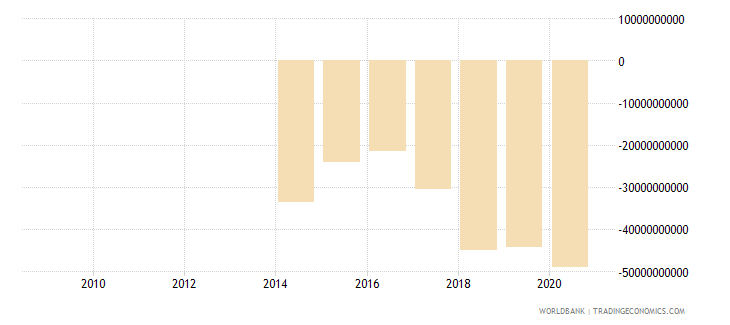 mauritania external balance on goods and services constant lcu wb data