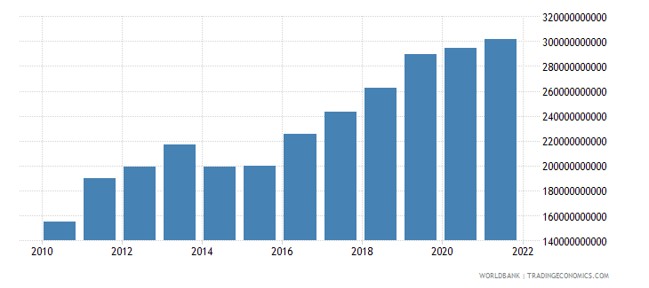 mauritania gdp current lcu wb data
