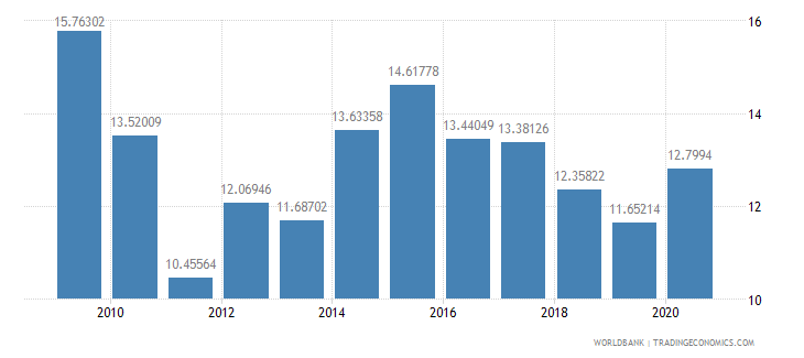 mauritania general government final consumption expenditure percent of gdp wb data