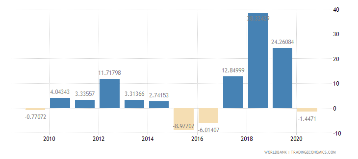 mauritania gross fixed capital formation annual percent growth wb data