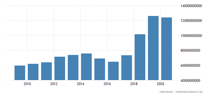 mauritania gross fixed capital formation constant lcu wb data