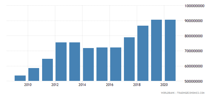 mauritania gross national expenditure constant 2000 us dollar wb data