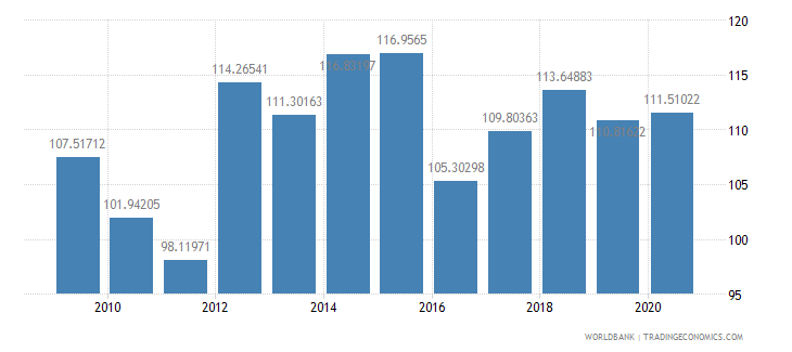 mauritania gross national expenditure percent of gdp wb data