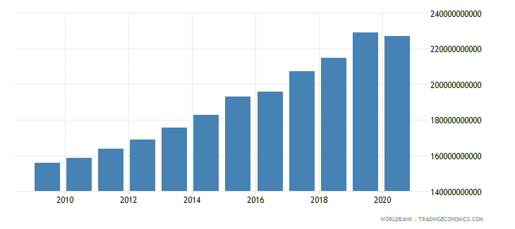 mauritania gross value added at factor cost constant lcu wb data