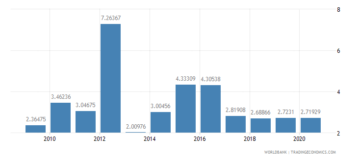 mauritania household final consumption expenditure annual percent growth wb data