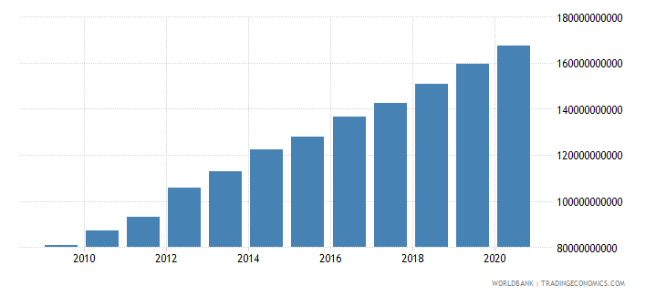 mauritania household final consumption expenditure current lcu wb data