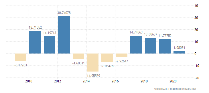 mauritania imports of goods and services annual percent growth wb data