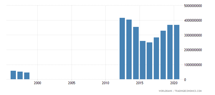 mauritania imports of goods and services bop us dollar wb data