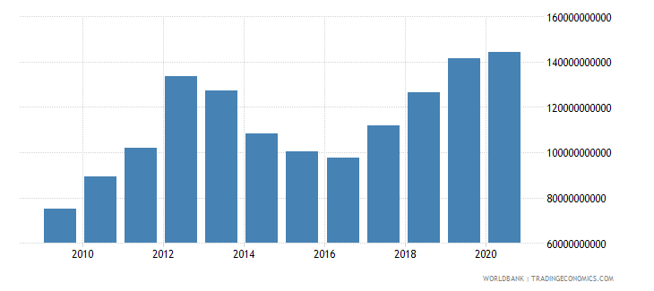 mauritania imports of goods and services constant lcu wb data