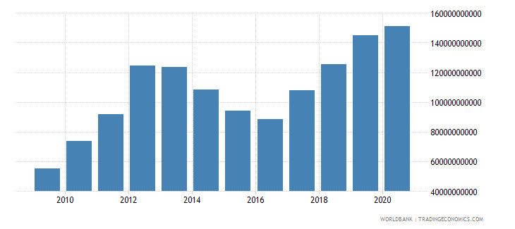 mauritania imports of goods and services current lcu wb data