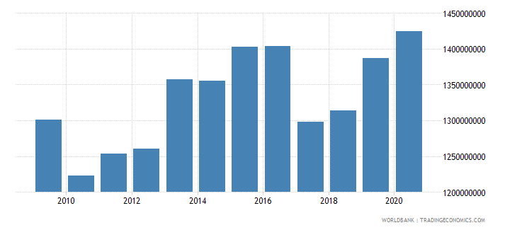 mauritania industry value added constant 2000 us dollar wb data