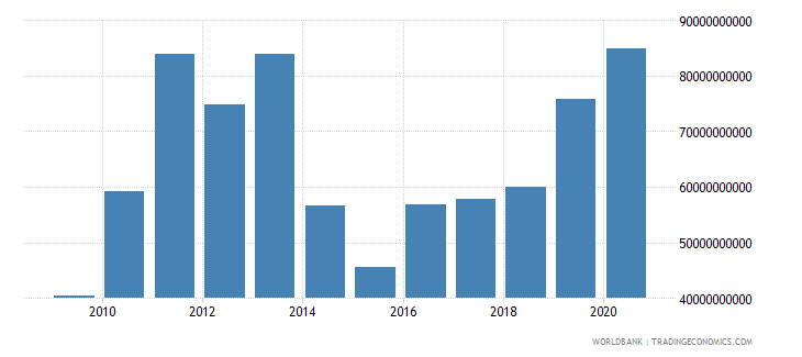 mauritania industry value added current lcu wb data