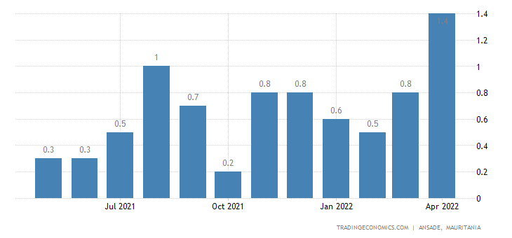 Mauritania Inflation Rate MoM