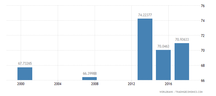 mauritania literacy rate youth male percent of males ages 15 24 wb data
