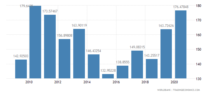 mauritania net barter terms of trade index 2000  100 wb data