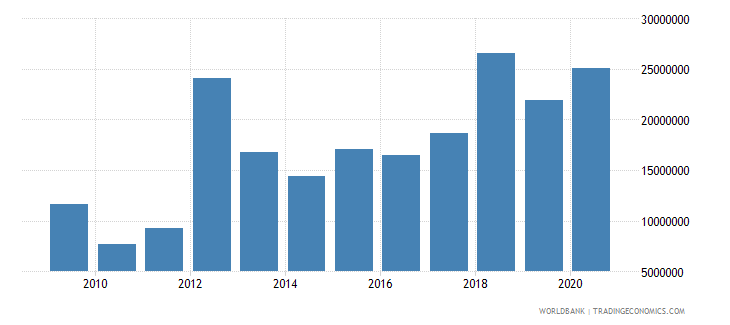mauritania net bilateral aid flows from dac donors germany us dollar wb data